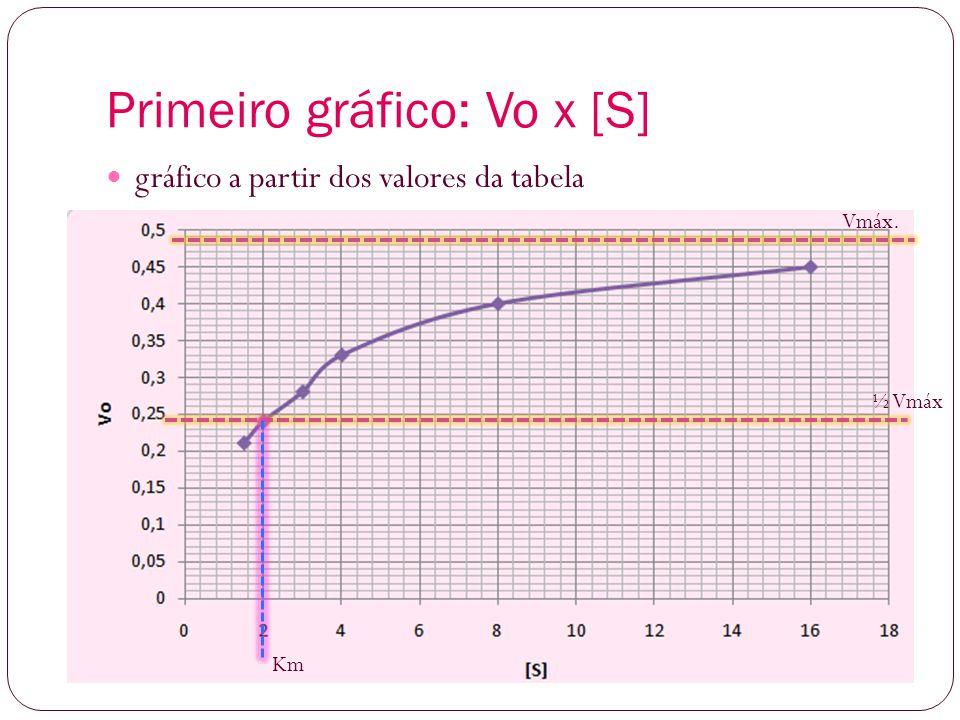 Primeiro gráfico: Vo x [S]